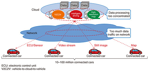 Automotive Edge Computing Consortium―a Global Effort to