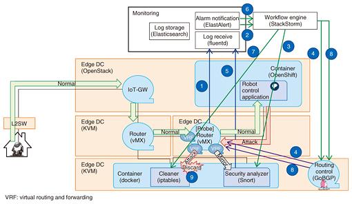 Cloud Native SDx Control Technology | NTT Technical Review