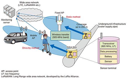 Wireless Relay Technologies for Monitoring Underground