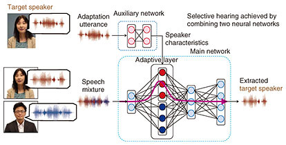 SpeakerBeam: A New Deep Learning Technology for Extracting Speech of a  Target Speaker Based on the Speaker's Voice Characteristics | NTT Technical  Review