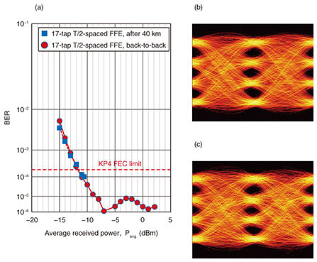 High-speed Avalanche Photodiodes toward 100-Gbit/s per