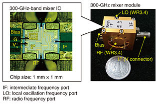 Ultrahigh-speed Integrated Circuit Capable of Wireless Transmission of 100 Gbit/s in the 300-GHz Band