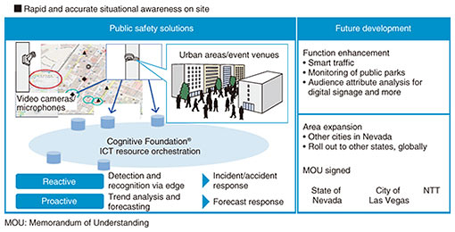 Bringing the Smart World to Life | NTT Technical Review