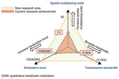 Toward Terabit-class Wireless Transmission: OAM Multiplexing Technology