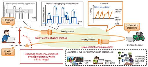 Guaranteed Transmission within Maximum Allowable Network